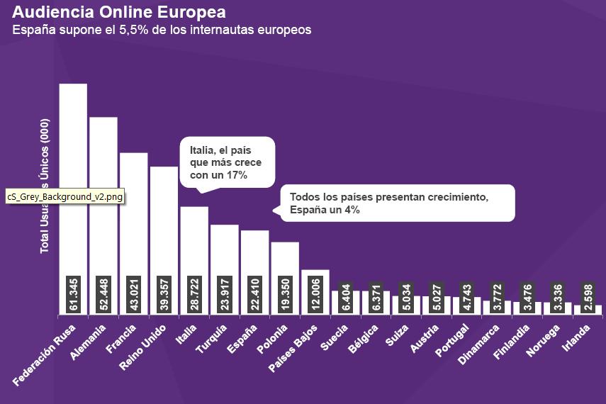grafico turismo ruso en España